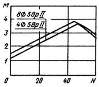 гост 19804.3-80*  удк 624.155.113:006.354 группа ж33  государственный стандарт союза сср