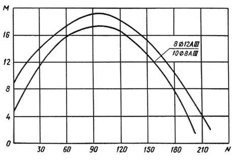 гост 19804.6-83  группа ж33 государственный стандарт союза сср