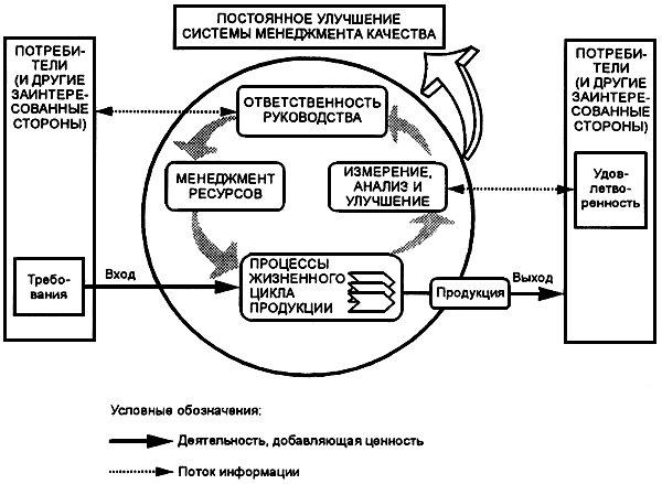 гост р исо 9000-2001  группа т59  государственный стандарт российской федерации