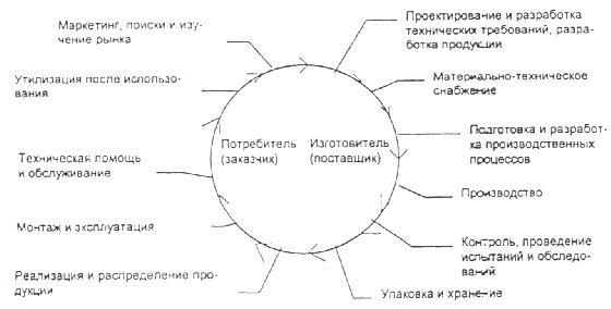 МЕЖДУНАРОДНЫЙ СТАНДАРТИСО9004-3-93 административное управления качеством и элементы системы качества. часть 3. руководящие указания по обработанным материалам