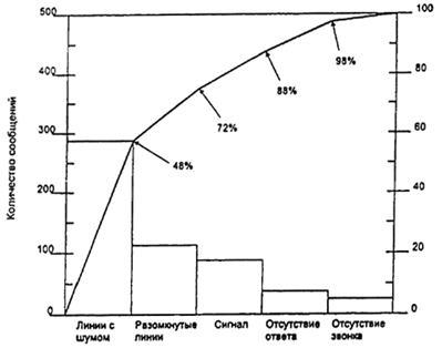 """МЕЖДУНАРОДНЫЙ  ИСОСТАНДАРТ  9004-4Первое издание 1993-06-15АДМИНИСТРАТИВНОЕ УПРАВЛЕНИЕ КАЧЕСТВОМ И ЭЛЕМЕНТЫ СИСТЕМЫ КАЧЕСТВА. часть 4. руководящие указания по улучшению качества номер ссылки исо 9004-4:1993 предисловиеисо (международная организация по стандартизации) является всемирной федерацией национальных организаций по стандартизации (комитеты-члены исо). разработка международных стандартов обычно осуществляется техническими комитетами исо. каждый комитет-член, заинтересованный в деятельности, для которой был создан технический комитет, имеет право быть представленным в данном комитете. международные правительственные и неправительственные организации, имеющие связи с исо, также принимают участив в этой работе. исо тесно взаимодействует с международной электротехнической комиссией (мэк) по всем вопросам стандартизации в области электротехники,проекты международных стандартов, принятые техническими комитетами, рассылаются комитетам-членам на голосование. публикация в качестве международных стандартов требует одобрения по меньшей мере 75% комитетов-членов, принимающих участив в голосовании.международный стандарт 9004-4 был подготовлен подкомитетом 2 """"системы качества"""" технического комитета исо/тк 176 """"административное управление качеством и обеспечение качества"""".исо 9004 состоит из следующих частей под общим наименованием """"административное управление качеством и элементы системы качества"""":часть 1. руководящие указания часть 2. руководящие указания по услугам часть 3. руководящие указания по обработанным материалам часть 4. руководящие указания по улучшению качества часть 5. руководящие указания по программам обеспечения качества часть 6. руководство по обеспечению качества при управлении проектом часть 7. руководящие указания по управлении конфигурациейчасть 1 является пересмотренным вариантом стандарта исо 9004-87.приложение а является неотъемлемой частью данного стандарта. приложение в дается только для сведения. введениепри внедрении системы качества (как указ"""
