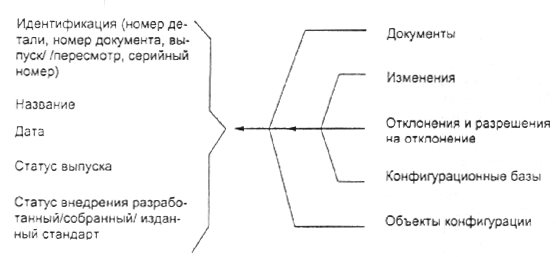 МЕЖДУНАРОДНЫЙ ИСОСТАНДАРТ 10007 1995-04-15 административное управление качеством. руководящие указания по управлению конфигурацией