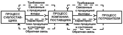международный стандарт * 9000-1-94 intkrnational organization for standardization organisation internationale de normalisation международная организация по стандартизации общее руководство качеством и стандарты по обеспечению качества часть 1. руководящие указания