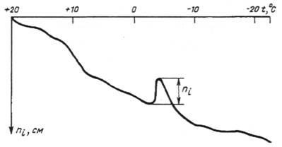 гост 10060.3-95 межгосударственный стандарт  бетоны дилатометрический метод ускоренного определения морозостойкости