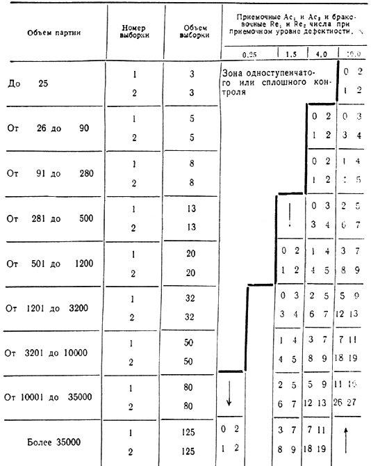 гост 23616-79*  (ст сэв 4234-83) удк 69.001.2:006.354 группа ж02государственный стандарт союза сср