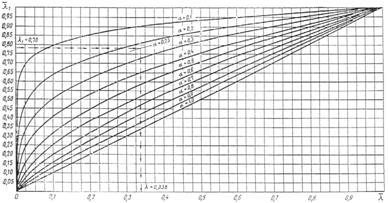 государственный стандарт союза сср бетоны гост методы определения показателен пористости 12730.4?78 concretes. methods of determination of porosityparameters  дата введения 01.01.801. настоящий стандарт распространяется на все виды бетонов и устанавливает методы определения показателей пористости по результатам определения их плотности, водопоглощения и сорбционной влажности по гост 12730.1, гост 12730.3 и гост 12852.6.2. для определения объема открытых некапиллярных пор бетона (объема межзерновых пустот) образцы насыщают в воде в течение 24 ч по гост 12730.3, затем выдерживают 10 мни на решетке, после чего определяют их объем в объемомере по гост 12730.1 (без предварительного высушивания и парафинирования).3. полный объем пор бетона серии образцов пп в процентах определяют с погрешностью до 0,1 % по формуле   (1)где rб — плотносгь измельченного в порошок бетона, определенная при помощи пикнометра или прибора ле-шателье по методике гост 8269, кг/м3.rо — плотность сухого бетона в серии образцов, определенная по гост 12730.1, кг/м3.4. объем открытых капиллярных пор бетона в серии образцов по в процентах определяют по формуле  (2)где wо ? объемное водопоглощение бетона в серии образцов, определенное по гост 12730.3, %.5. объем открытых некапиллярных пор бетона в отдельных образцах (объем межзерновых пустот) пмз в процентах по объему определяют по формуле  (3)где v — объем образца, определенный по гост 12730.1, см3;v1 — объем образца, определенный по п. 2 настоящего стандарта, см3.объем открытых некапиллярных пор бетона в серии образцов определяют как среднее арифметическое значение результатов испытаний всех образцов в серии.6. объем условно-закрытых пор бетона в серии образцов пз в процентах определяют по формуле  (4)7. показатель микропористости бетона в серии образцов пмк определяют по формуле  (5)где wс — сорбционная влажность бетона в серии образцов при относительной влажности воздуха 95—100 %, определенная по методике гост 12852.6, % по объему.8. показатели средн