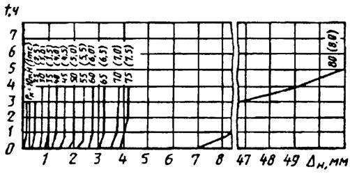 гост 5686-94  удк 624.154.001.4 окс 91.100.20 оксту 5709 группа ж39межгосударственный стандарт
