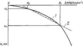 УДК 624.131.385:006.354 Группа Ж39 государственный стандарт союза с с р  грунты методы полевого определения характеристик деформируемостиsoils. field methods for determining deformation characteristics
