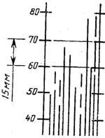 государственный стандарт союза сср  материалы лакокрасочные метод определения степени перетира прибором «клин» (гриндометром)