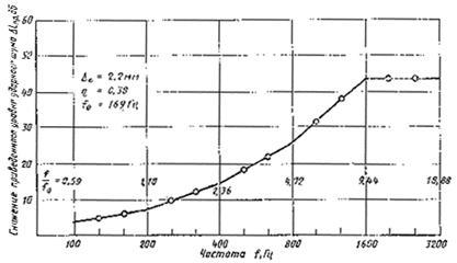 государственный стандарт союза сср материалы полимерные рулонные для половускоренный метод определения звукоизоляционных свойств гост 27019-86