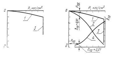 государственный стандарт союза сср грунты метод лабораторного определения характеристик просадочности