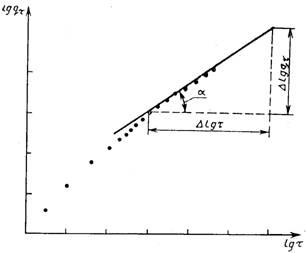 государственный стандарт союза сср цементы. метод определения тепловыделения гост 310.5-88