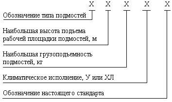 гост 28347-89 удк 69.057.68:006.354 группа ж30  государственный стандарт союза сср