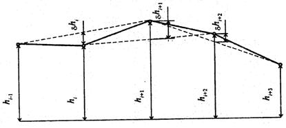 ГОСТ 30412-96 межгосударственный стандартдороги автомобильные и аэродромы методы измерений неровностей оснований и покрытий издание официальное
