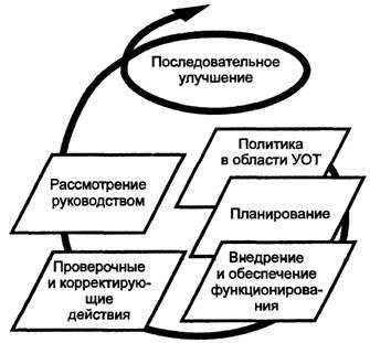 гост р 12.0.006-2002удк 658.382.3:006.354 группа т58  государственный стандарт российской федерации