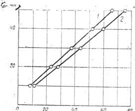 гост 22904-93 межгосударственный стандарт  конструкции железобетонные магнитный метод определения толщины защитного слоя бетона и расположения арматуры