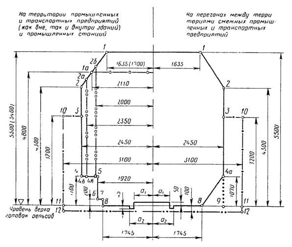 государственный стандарт союза сср габариты приближения строений и подвижного состава железных дорог колеи 1520 (1524) мм гост 9238-83 государственный комитет ссср по делам строительства